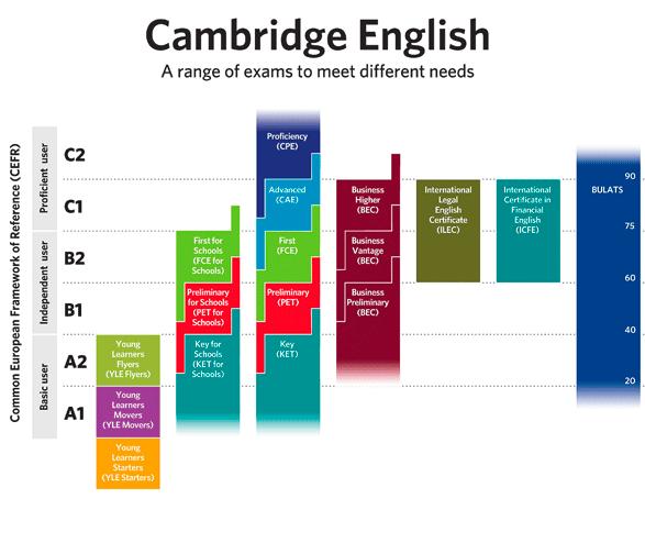 cefr-diagram2011-2